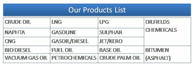 Sultan Lootah Petroleum - Vault Investments L L C